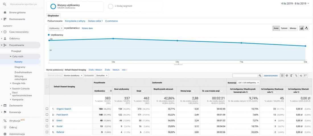 google analytics raport caly ruch pozyskiwanie